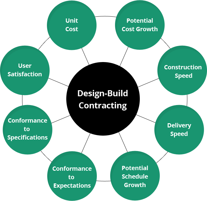design-build-process